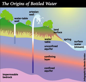creekside springs: bottled water facts: information on water diagram of a spring water